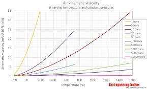 air kinematic viscosity pressure c