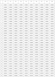 so to find the density of water at 5 4 c find the whole degree by searching down the left hand column