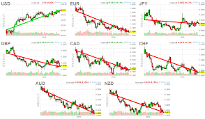 Eye Opening Currency Charts Why Metals Are Falling