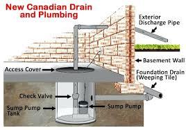 exterior sump pump sump pump installation outdoor sump pump pit