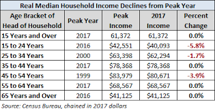 Median Household Incomes By Age Bracket 1967 2017