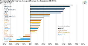 Cotton Commodity Price Chart Energy Commodity Prices Rose More Than Other Commodity