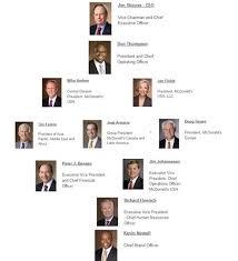 Marketing Plan And Corporate Organization Chart
