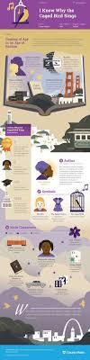 caged bird essay this coursehero infographic on i know why the  this coursehero infographic on i know why the caged bird sings is this coursehero infographic on
