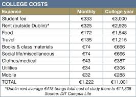 average monthly expenses college student cost of going to college to top 11k irish examiner