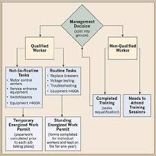 Construction Work Flow Chart Permit To Work Process Flow Chart Www Bedowntowndaytona Com
