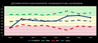 АО Лукойл История компании структура акционерного капитала  Тикеры ЛУКОЙЛ