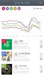 Genie Chart Real Time Akdong Musicians 200 Ranks 1 On The Genie Real Time