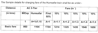 Humsafar Train