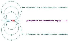 Электромагнитная индукция Магнитное поле Формула Электрическое  Ток смещения вокруг движущегося заряда
