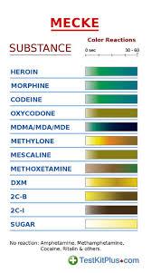 Opiates Mecke Test Kit