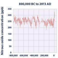 Nitrous Oxide Chart Nitrous Oxide Levels