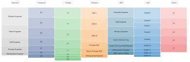 Software Engineer Designations Job Titles Levels What Every Software Engineer Needs To