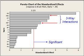 How To Do A Pareto Chart In Minitab Ford Motor Company Doe Minitab