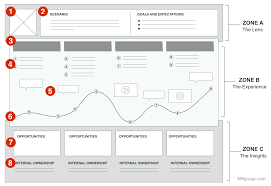 Ux User Story Template A Beginners Guide To User Journey Mapping Ux Planet