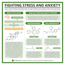 periodic graphics fighting stress and anxiety  this is an infographic describing the biochemistry of stress and anxiety