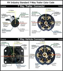 rv trailer plug wiring code download wiring diagrams \u2022 7 pin trailer plug wiring diagram canada wiring up 30 amp rv plug 7 way trailer connector diagram s truck rh williamsdrivingschool co 7 blade rv trailer plug wiring diagram 7 pin rv trailer