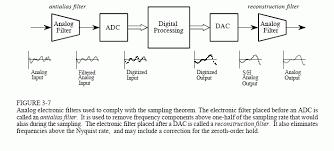 adc circuit diagram the wiring diagram analog filters for data conversion circuit diagram