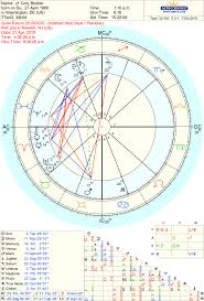 Astrology Of The 2020 Elections Cory Booker