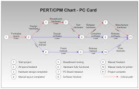 Pert Charts For Dummies Pert Or Cpm Chart For Pc Board Manufacture