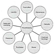 Housekeeping Department Functional Chart Housekeeping Co Ordination With Other Department Bng Hotel