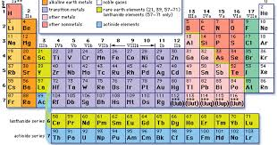 Chemistry: II ELEMENTS AND COMPOUNDS