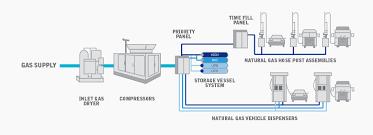 natural gas compressor diagram. diagram of combination cng fill system natural gas compressor o
