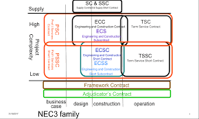 Nec Contracts Are They Right For You