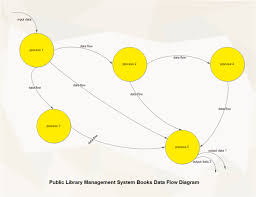 System Data Flow Chart Library Management Data Flow Free Library Management Data