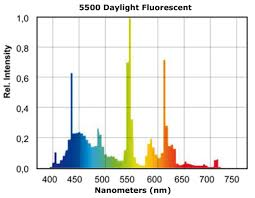 Cfl Spectrum Chart Led Lighting With Plants Question The Planted Tank Forum