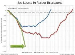 Job Loss Chart What 3 6 Million Jobs Lost Over 13 Months