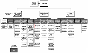 Gis Business Model Report