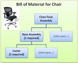 office chair materials. Image For An Office Furniture Manufacturer Needs To Calculate Material Requirements One Of Its Most Chair Materials