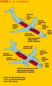 rule change cargo compartment smoke detection fire suppression 727 737 retrofits