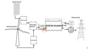 grid tie inverter connection diagram grid image aliexpress com buy waterproof ip67 300w grid tie micro on grid tie inverter connection diagram