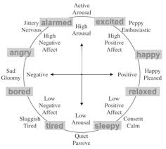 Eight Distinct Emotions Indicated In The Russells Emotion
