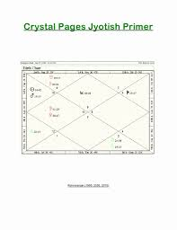 48 Unique Synastry Chart Calculator Home Furniture