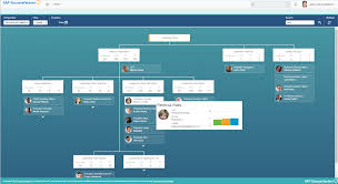 The Perfect Organizational Chart Maker Discover The Org