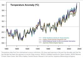 Scientific Consensus On Climate Change Wikipedia