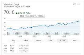 microsoft stock microsoft stock tops 70 as momentum continues to build on msft