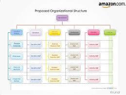 Online Store Organizational Chart Amazon Organizational Chart Bedowntowndaytona Com