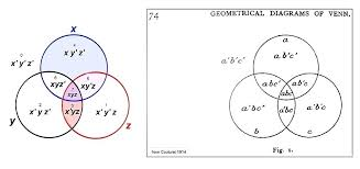 A B C Venn Diagram On The Right Is A Photo Of Page From Wherein He Labels Six Set Venn