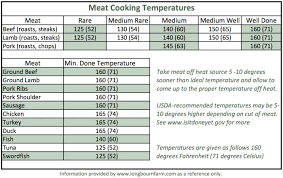 80 Problem Solving Cooking Temperature Chart Pdf