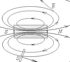 Реферат Магнитные цепи Величины и законы характеризующие  Магнитные цепи Величины и законы характеризующие магнитные поля в магнитных цепях