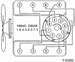 chevy 350 distributor wiring diagram chevy 350 spark plug wire diagram wirdig chevy 350 spark plug wires hei distributor wiring diagram