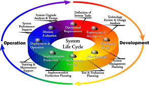 isa systems engineering isa s systems engineering approach is grounded in the fundamental principles that are critical to success of any large complex development effort