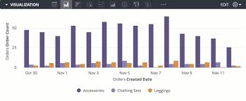 Creating Visualizations And Graphs