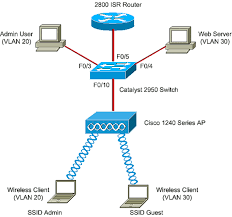 vlans on aironet access points configuration example cisco wifi network diagram at Wireless Access Point Network Diagram