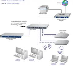 how do i use my wireless controller in a network single vlan image