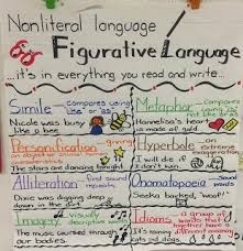 30 Inquisitive Similes And Metaphors Anchor Chart